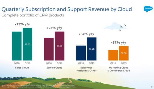 Salesforce Cloud revenue Q2 2018