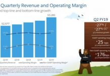 Salesforce revenue Q2 2018