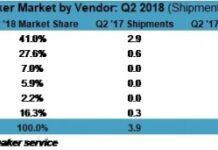 Smart speaker market share Q2 2018