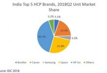 Top HCP brands in India Q2 2018