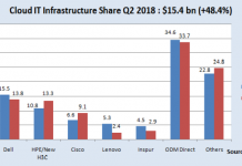 Cloud IT infrastructure market share Q2 2018