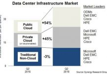 Data center infrastructure market Q2 2018