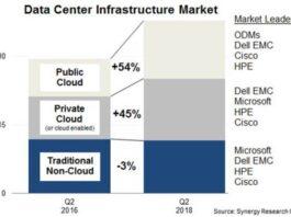 Data center infrastructure market Q2 2018