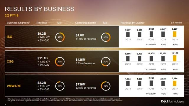 Dell Technologies Q2 fiscal 2018-19