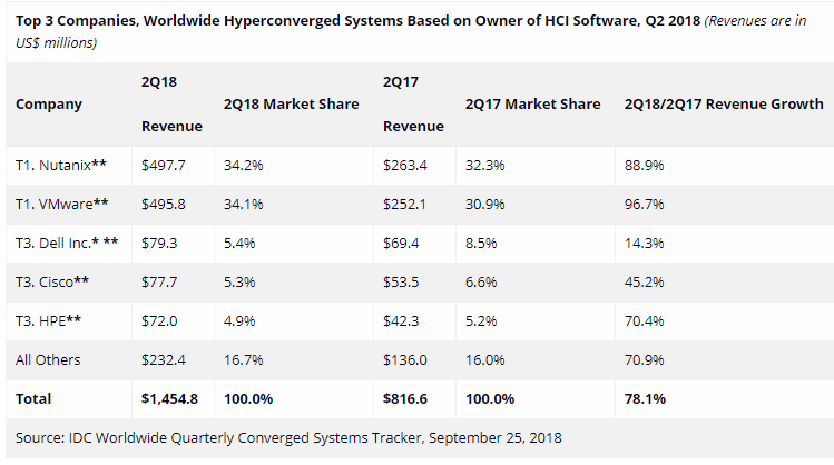 Hyperconverged systems based on HCI software Q2 2018