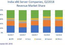 India server market Q2 2018