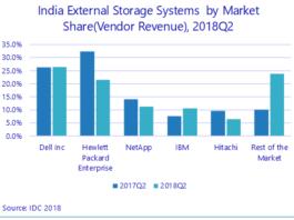 India storage vendor share Q2 2018