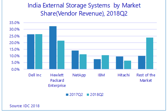 India storage vendor share Q2 2018