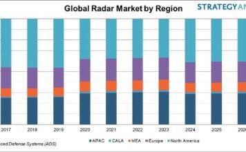 Military Radar Market forecast