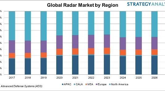 Military Radar Market forecast