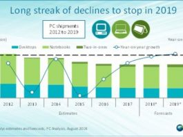 PC market forecast from Canalys