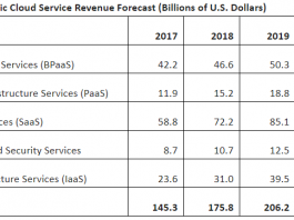 Public Cloud services forecast from Gartner