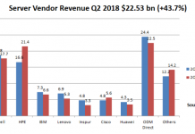 Server vendor revenue share Q2 2018