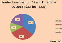 router revenue market share Q2 2018