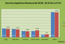 security appliance revenue Q2 2018