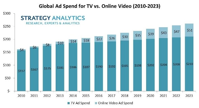 Ad spending on TV vs online video
