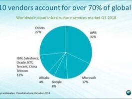 Cloud infrastructure service market share Q3 2018