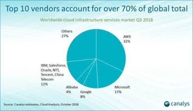 Cloud infrastructure service market share Q3 2018