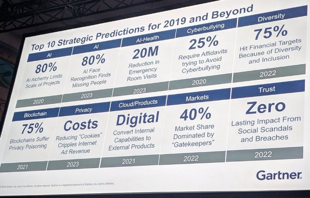 Gartner predictions for IT organizations