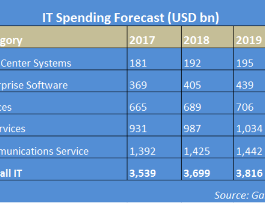 IT spending forecast 2019
