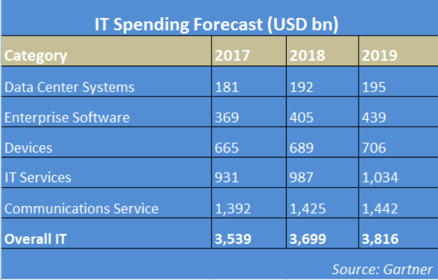 IT spending forecast 2019