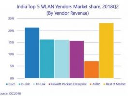 India WLAN market Q2 2018