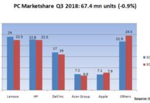 PC marketshare Q3 2018