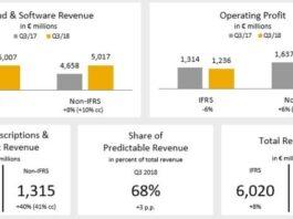 SAP revenue Q3 2018
