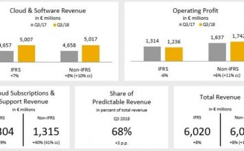 SAP revenue Q3 2018