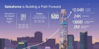 Salesforce growth