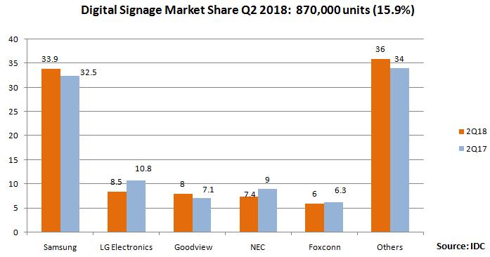 digital signage market share Q2 2018