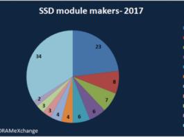 ssd module makers in 2017