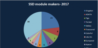 ssd module makers in 2017