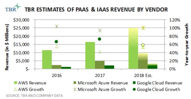 Google Cloud revenue vs competition