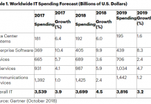 IT spending forecast by Gartner