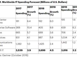 IT spending forecast by Gartner