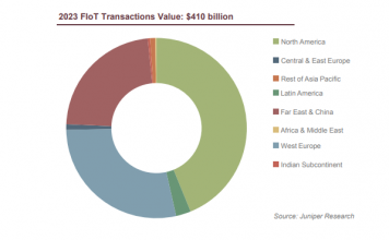 IoT payments - Juniper Research