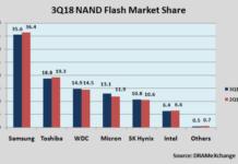 NAND market share Q3 2018