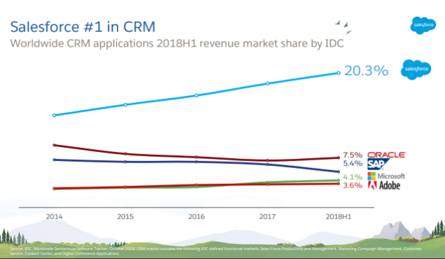 Salesforce CRM competitors H1 2018