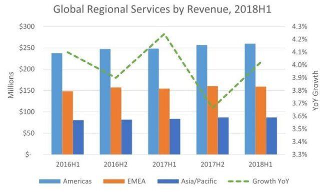 Services revenue growth 2018