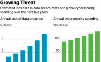Cyber security spending forecast