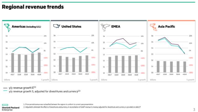 HPE regional revenue trend