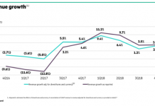 HPE revenue growth in recent quarters