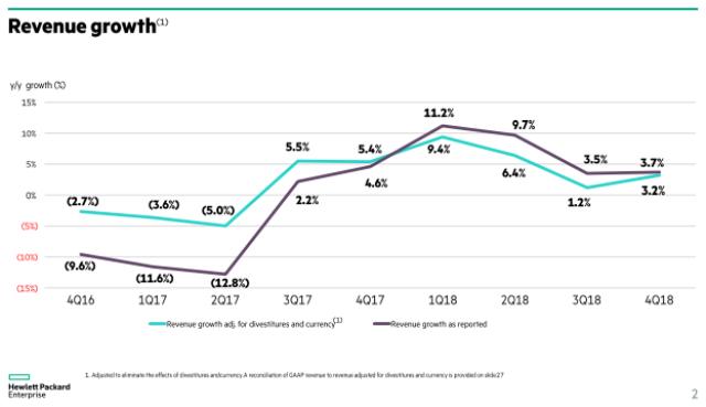 HPE revenue growth in recent quarters