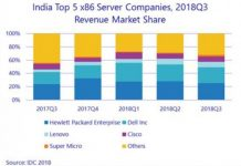 India server vendors Q3 2018 by IDC report
