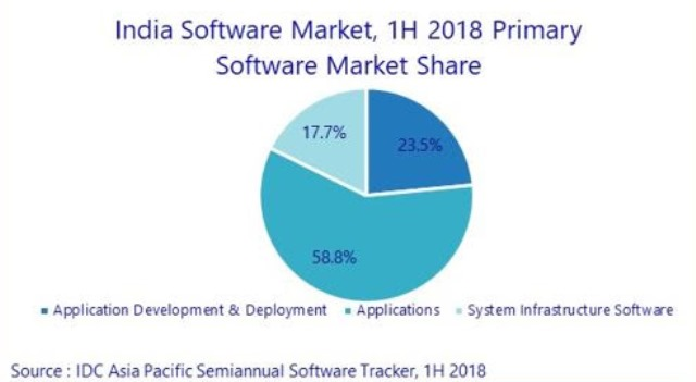 India software market 2018