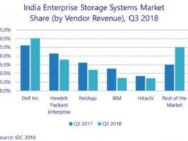 India storage vendors Q3 2018