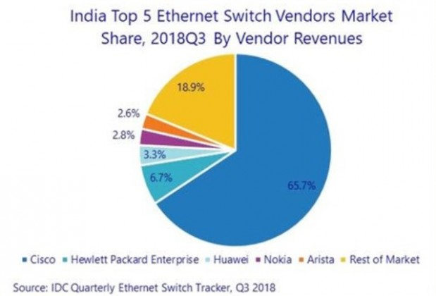 India switch market Q3 2018