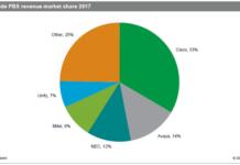 PBX market leaders in 2017