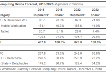 PC market forecast